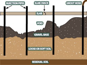 pressure grouting for foundation failure in atlanta
